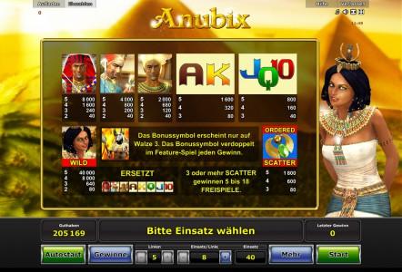 Die Gewinntabelle des Stargames Spiels Anubix