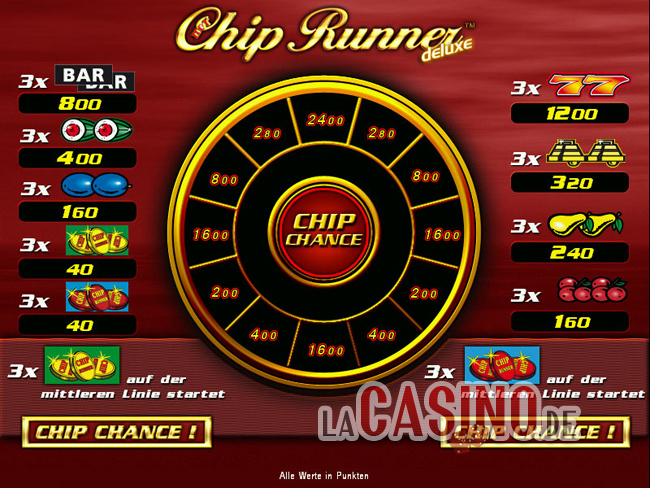 Novoline Chip Runner Online