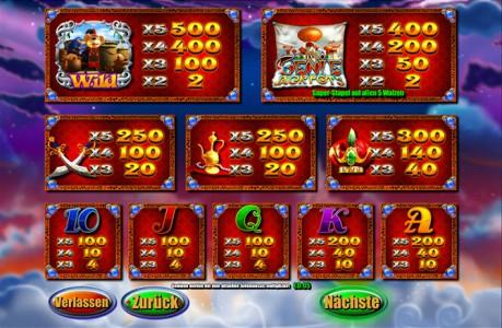 Die Gewinntabelle des Sunmaker Spiels Genie Jackpots
