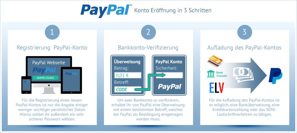 infografik-in-3-schritten-ein-paypal-konto-eroeffnen