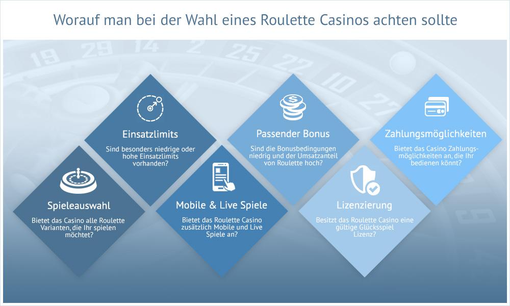 infografik-worauf-man-bei-der-wahl-des-roulette-casinos-achten-sollte