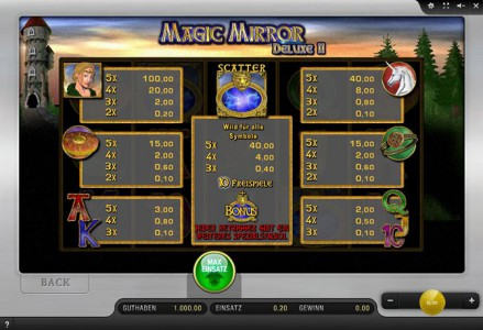 Die Gewinntabelle des Merkur Spiels Magic Mirror Deluxe II im Sunmaker Casino