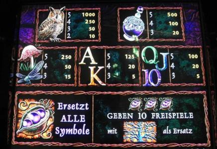 Die Gewinntabelle des Merkur Spiels Magic Tree