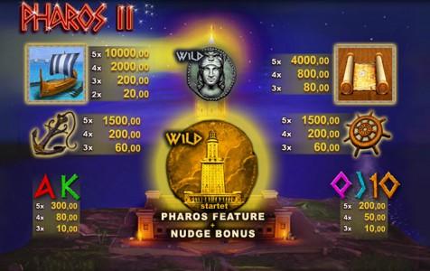 Pharos II Gewinntabelle