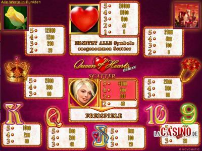 Gewinntabelle des Novoline Spiel Queen of Hearts